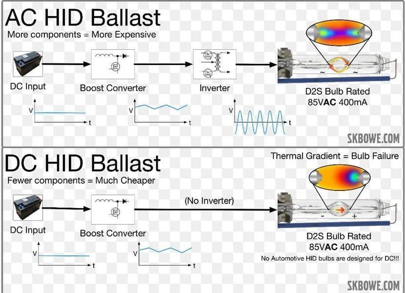 HID AC Ballast (ချုပ်)နဲ့ HID DC Ballast(ချုပ်) ဘယ်နည်းပညာပိုကောင်းလဲ ?.
